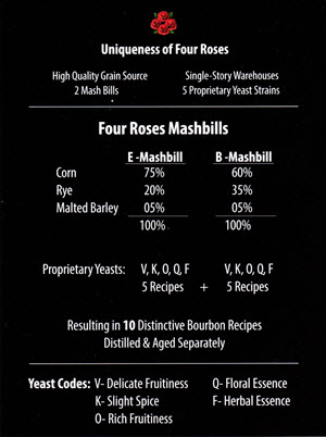 Four Roses 10 recipes